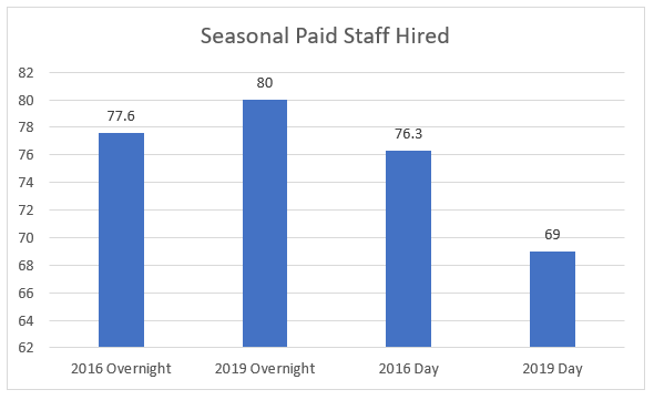 Seasonal Paid Staff Hired chart