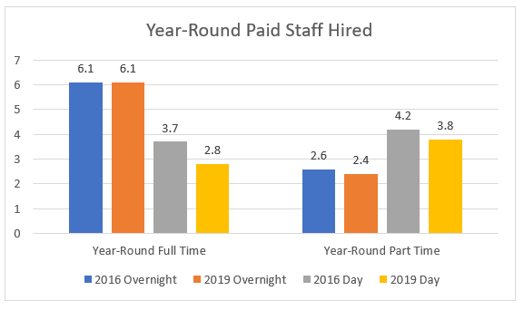 Year-round paid staff hired chart