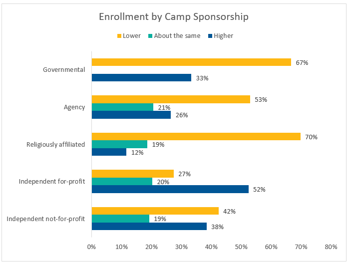 Enrollment by Camp Sponsorship