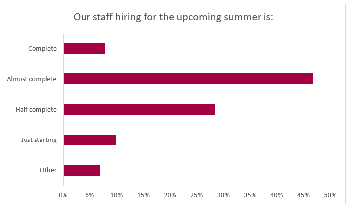 Our Staff hiring for the Upcoming Summer graph
