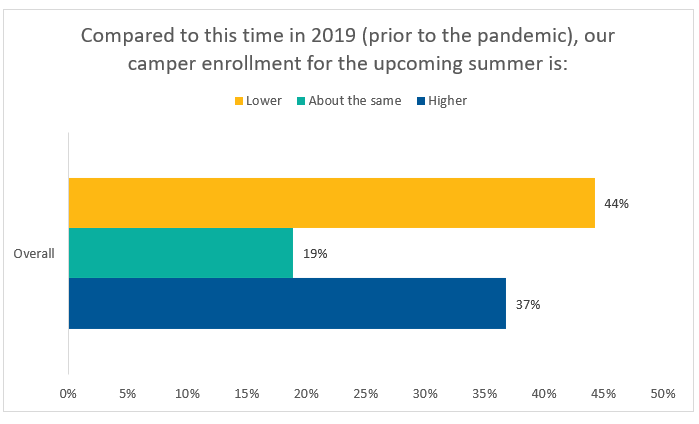 Camper Enrollment for the upcoming summer