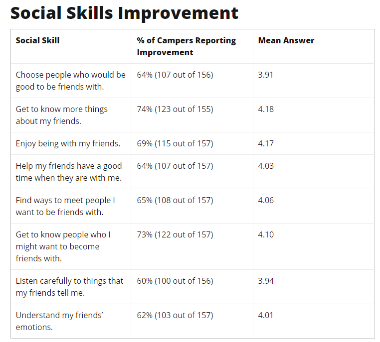 Social Skills Improvement graphic