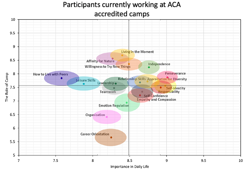 participants currently working at ACA Accredited camps map