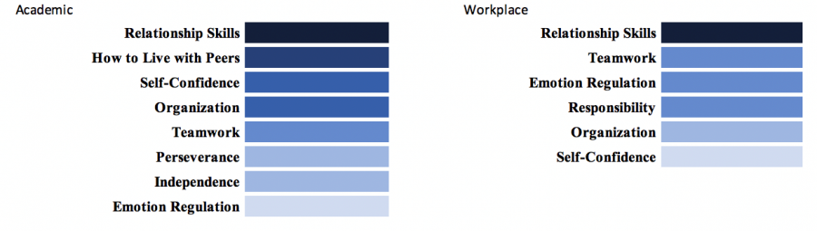 Academic vs. workplace setting chart