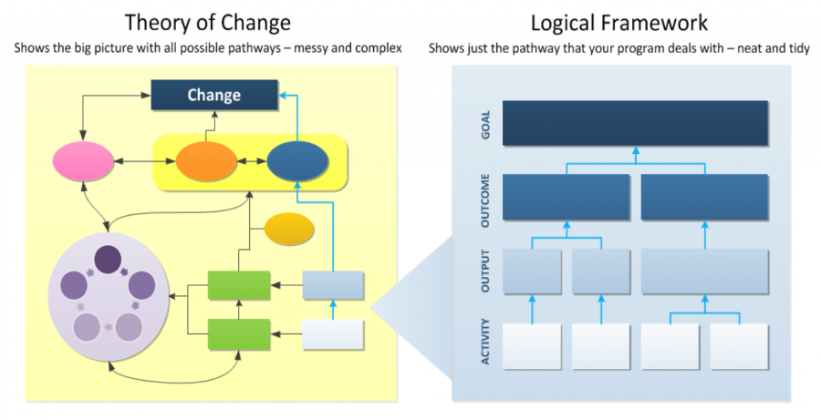 Theory of Change and Logical Framework graphics