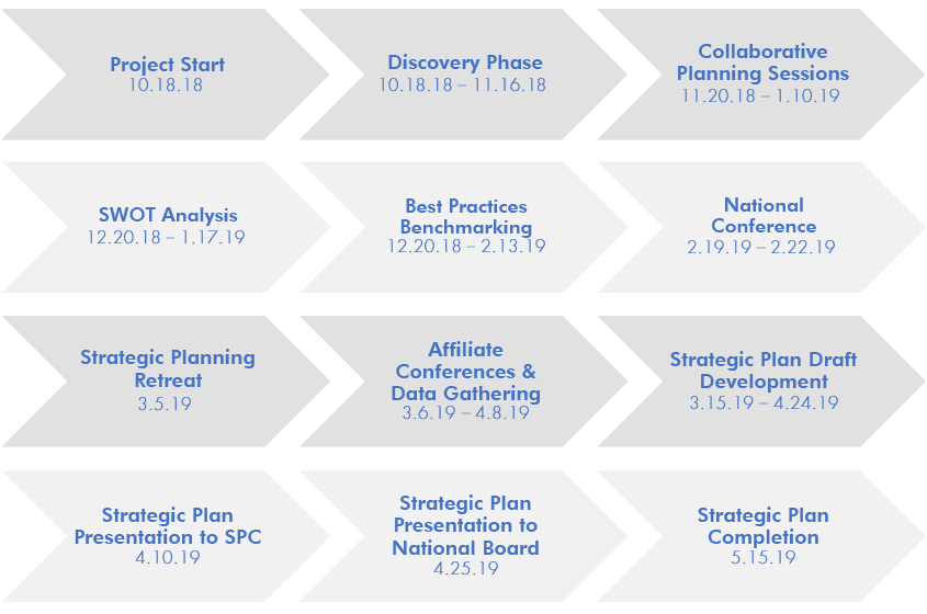 Timeline of the strategic planning process