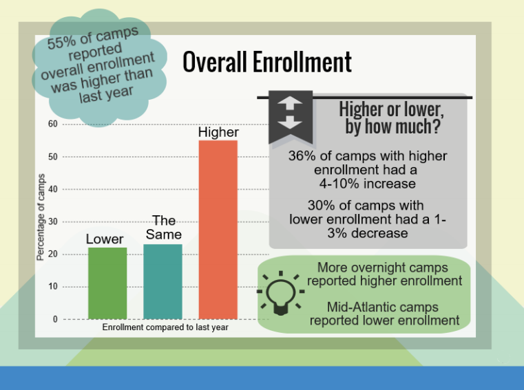 Overall Enrollment