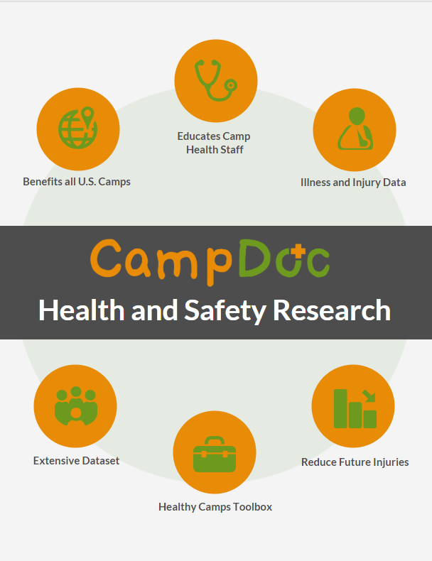 CampDoc - Health and Safety Research graphic
