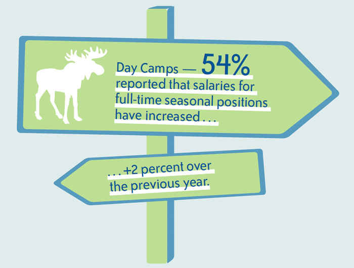 Day Camps — 5 4% reported that salaries for full-time seasonal positions have increased . . .  +2 percent over the previous year.