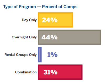 Type of Program - Percent of Camps