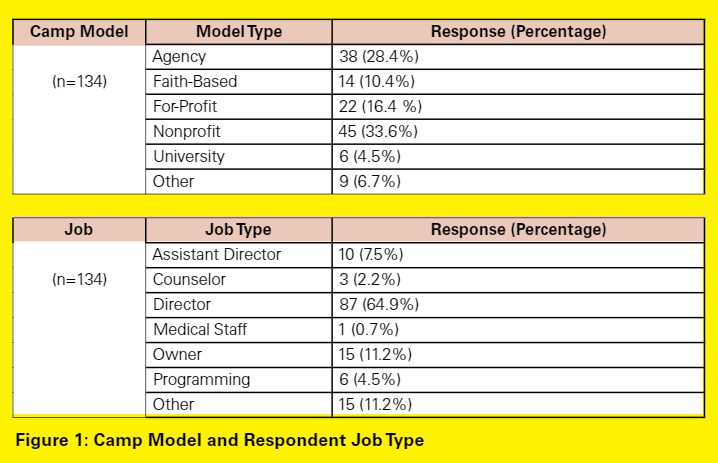Camp Model and Respondent Job Type