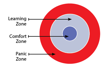 Diagram of Learning, Comfort, and Panic zones
