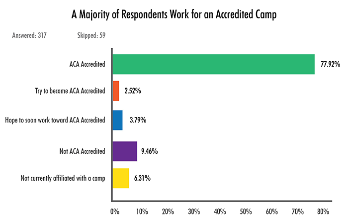 A Majority of Respondents Work for an Accredited Camp
