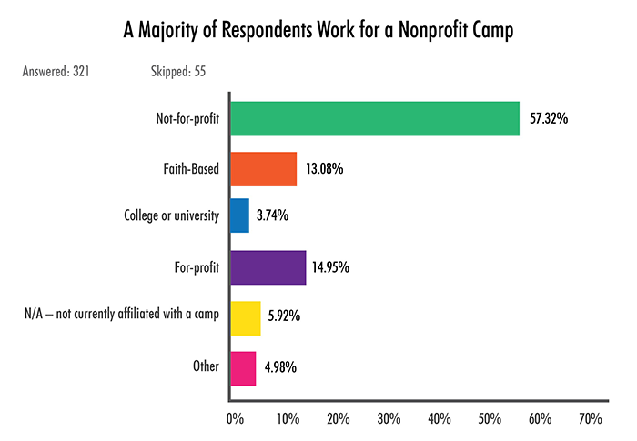 A Majority of Respondents Work for a Nonprofit Camp