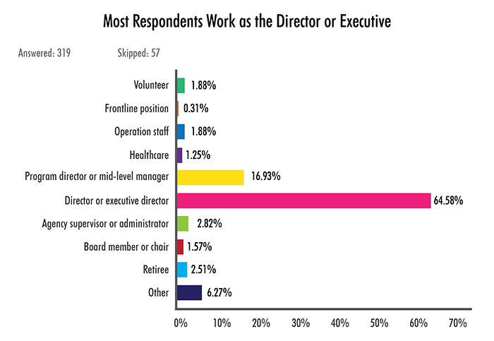 Most Respondents Work as the Director or Executive